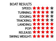 CWB Standard_Results